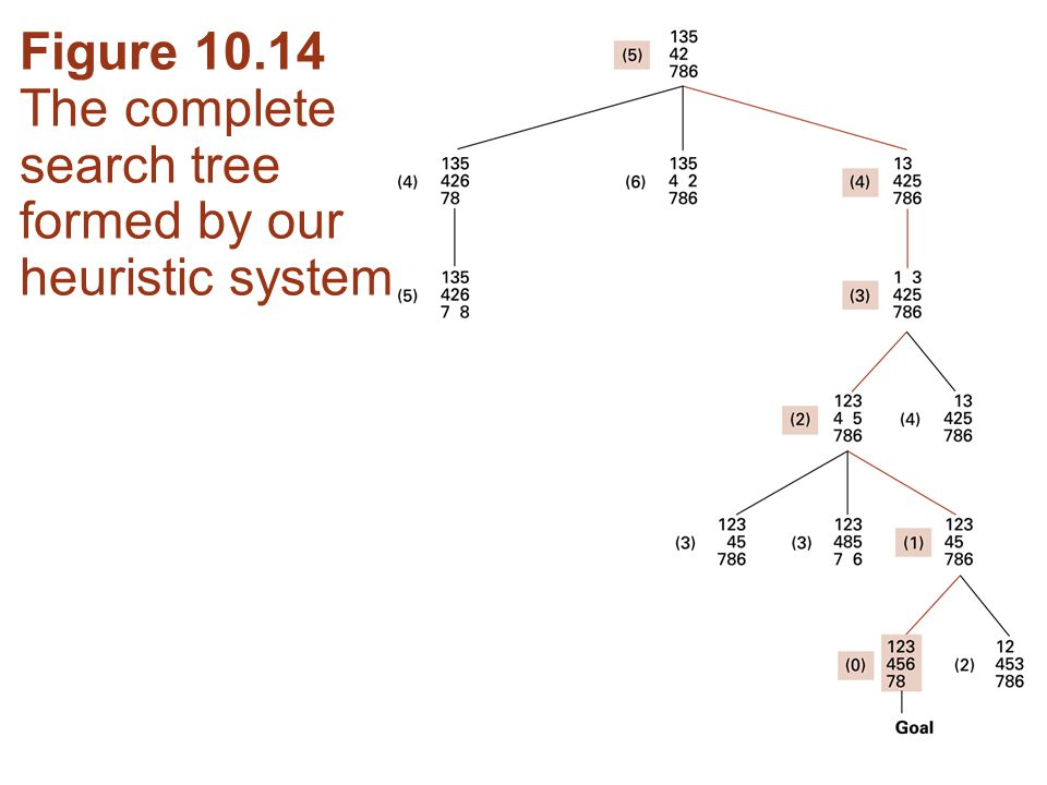 Figure The complete search tree formed by our heuristic system