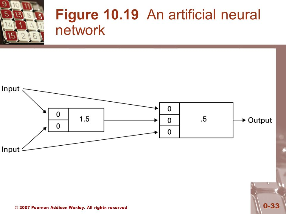 © 2007 Pearson Addison-Wesley. All rights reserved 0-33 Figure An artificial neural network