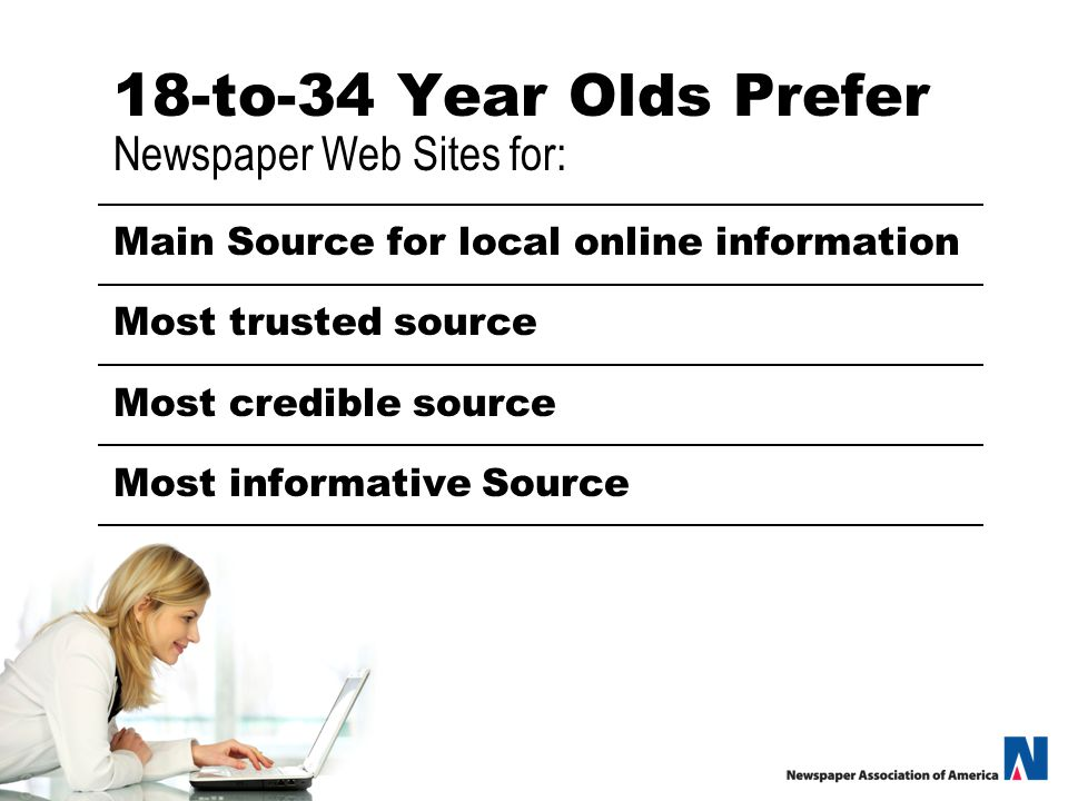 18-to-34 Year Olds Prefer Newspaper Web Sites for: Main Source for local online information Most trusted source Most credible source Most informative Source