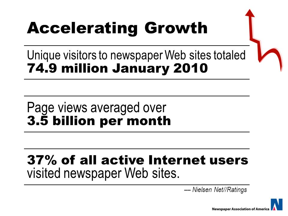 Accelerating Growth –– Nielsen Net//Ratings Unique visitors to newspaper Web sites totaled 74.9 million January 2010 Page views averaged over 3.5 billion per month 37% of all active Internet users visited newspaper Web sites.