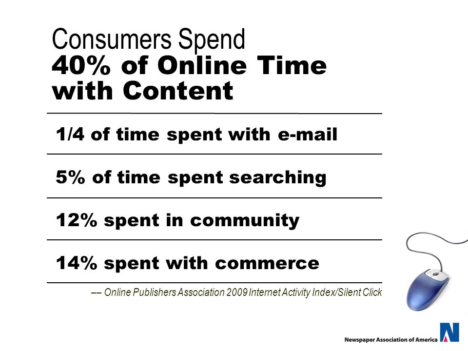 Consumers Spend 40% of Online Time with Content 1/4 of time spent with  5% of time spent searching 12% spent in community 14% spent with commerce –– Online Publishers Association 2009 Internet Activity Index/Silent Click