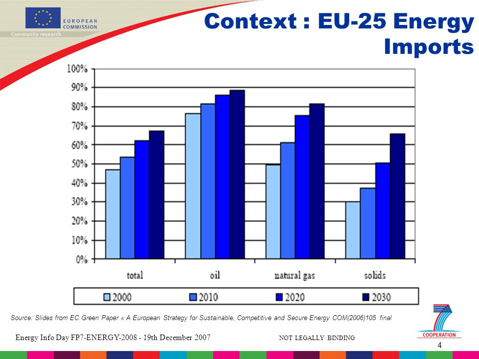 4 Energy Info Day FP7-ENERGY th December 2007 NOT LEGALLY BINDING Context : EU-25 Energy Imports Source: Slides from EC Green Paper « A European Strategy for Sustainable, Competitive and Secure Energy COM(2006)105 final