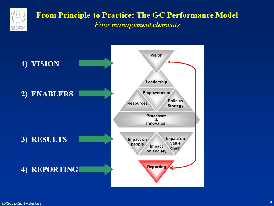 4 UNGC Module 4 – Session 1 From Principle to Practice: The GC Performance Model Four management elements 1) VISION 2) ENABLERS 3) RESULTS 4) REPORTING