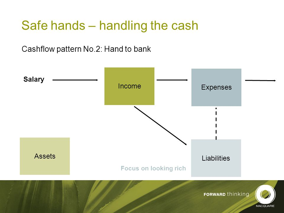 12 Safe hands – handling the cash Cashflow pattern No.2: Hand to bank Income Expenses Liabilities Assets Salary Focus on looking rich