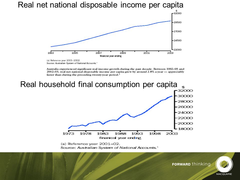7 Real net national disposable income per capita Real household final consumption per capita