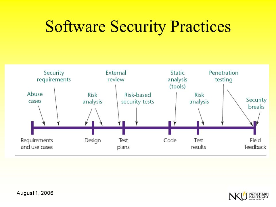 August 1, 2006 Software Security Practices