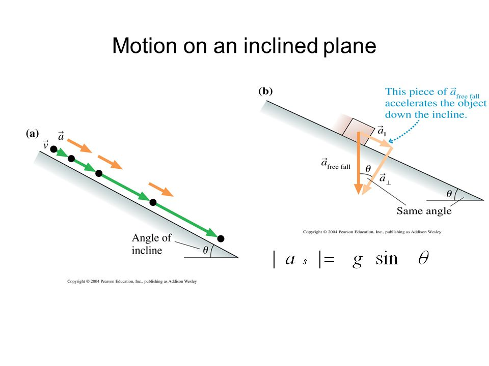 an analysis of the use of the inclined plane to do work Inclined plane  inclined plane: an inclined plane is a simple machine it is a flat surface that is higher on one end you can use this machine to move an object to a lower or higher place.