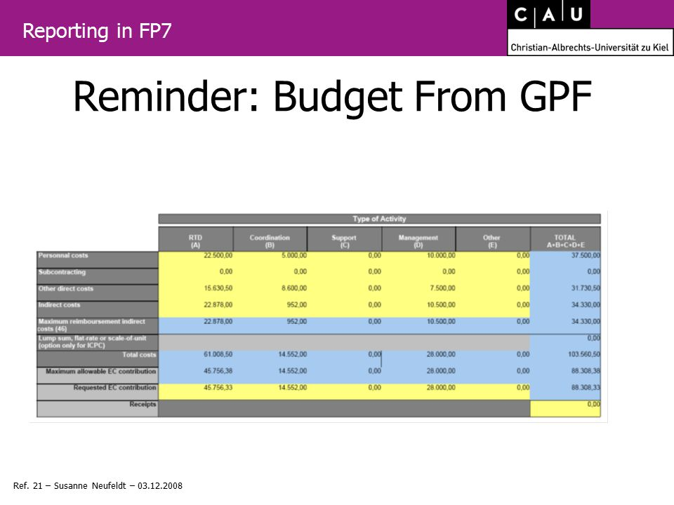 Reporting in FP7 Ref. 21 – Susanne Neufeldt – Reminder: Budget From GPF