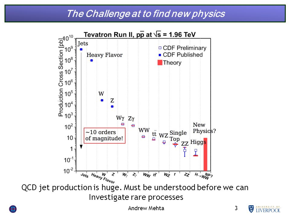 3 The Challenge at to find new physics Andrew Mehta QCD jet production is huge.