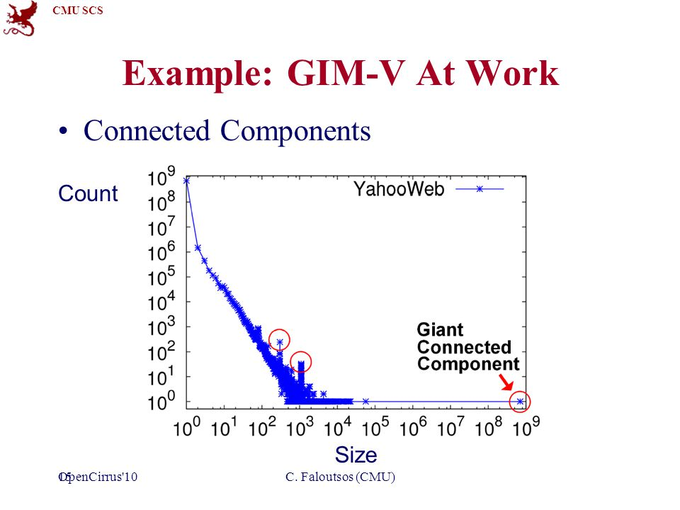 CMU SCS 15 Example: GIM-V At Work Connected Components Size Count C. Faloutsos (CMU)OpenCirrus 10