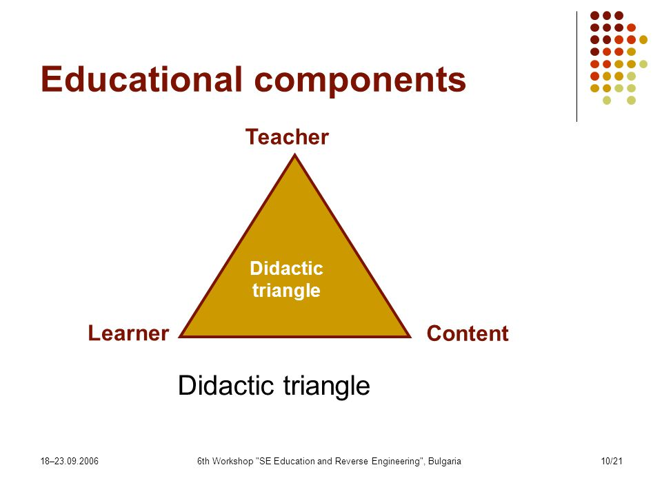 18– th Workshop SE Education and Reverse Engineering , Bulgaria10/21 Educational components Didactic triangle Teacher Learner Content Didactic triangle