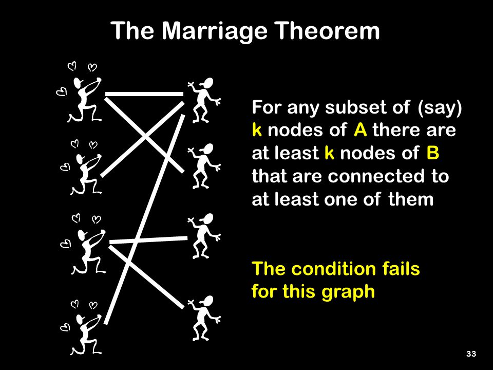 33 The condition fails for this graph The Marriage Theorem For any subset of (say) k nodes of A there are at least k nodes of B that are connected to at least one of them