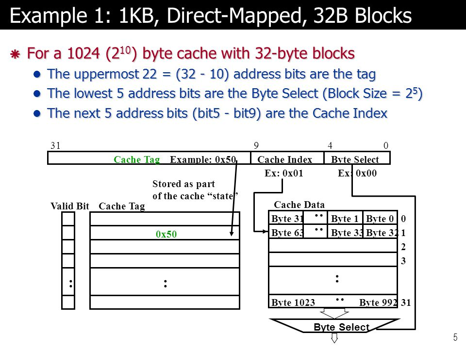 Cache Index : Cache TagExample: 0x50 Ex: 0x01 0x50 Stored as part of the cache state Valid Bit : : Cache Data Byte 0 31 Byte 1Byte 31 : Byte 32Byte 33Byte 63 : Byte 992Byte 1023 : Cache Tag Byte Select Ex: 0x00 Byte Select Example 1: 1KB, Direct-Mapped, 32B Blocks  For a 1024 (2 10 ) byte cache with 32-byte blocks The uppermost 22 = ( ) address bits are the tag The uppermost 22 = ( ) address bits are the tag The lowest 5 address bits are the Byte Select (Block Size = 2 5 ) The lowest 5 address bits are the Byte Select (Block Size = 2 5 ) The next 5 address bits (bit5 - bit9) are the Cache Index The next 5 address bits (bit5 - bit9) are the Cache Index
