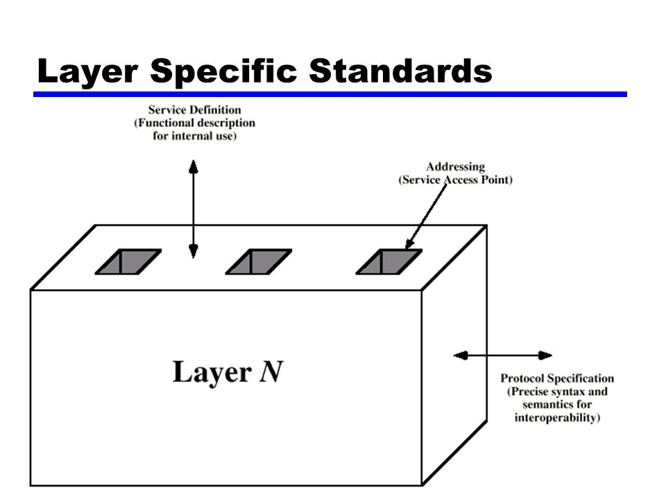 23 Layer Specific Standards