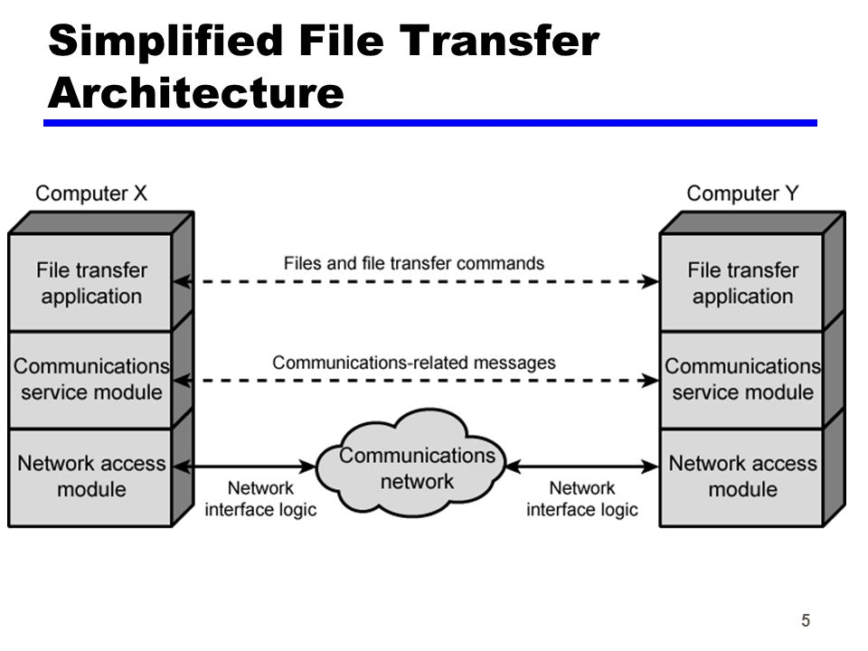 5 Simplified File Transfer Architecture