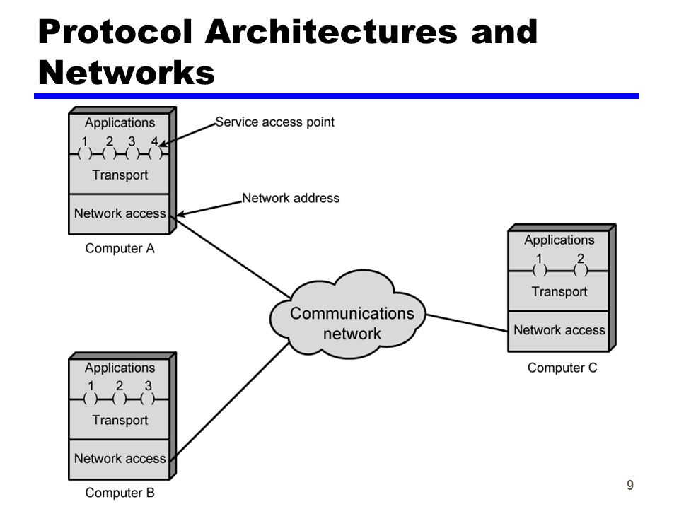 9 Protocol Architectures and Networks