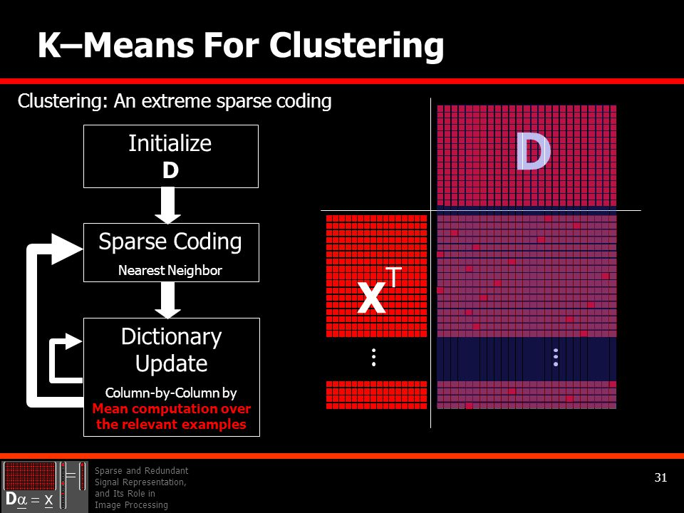 Sparse and Redundant Signal Representation, and Its Role in Image Processing 31 K–Means For Clustering D Initialize D Sparse Coding Nearest Neighbor Dictionary Update Column-by-Column by Mean computation over the relevant examples XTXT Clustering: An extreme sparse coding
