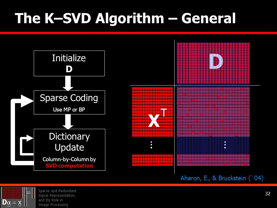 Sparse and Redundant Signal Representation, and Its Role in Image Processing 32 The K–SVD Algorithm – General D Initialize D Sparse Coding Use MP or BP Dictionary Update Column-by-Column by SVD computation Aharon, E., & Bruckstein (`04) X T