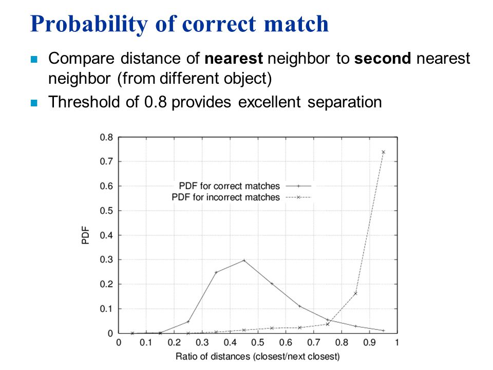 Probability of correct match n Compare distance of nearest neighbor to second nearest neighbor (from different object) n Threshold of 0.8 provides excellent separation