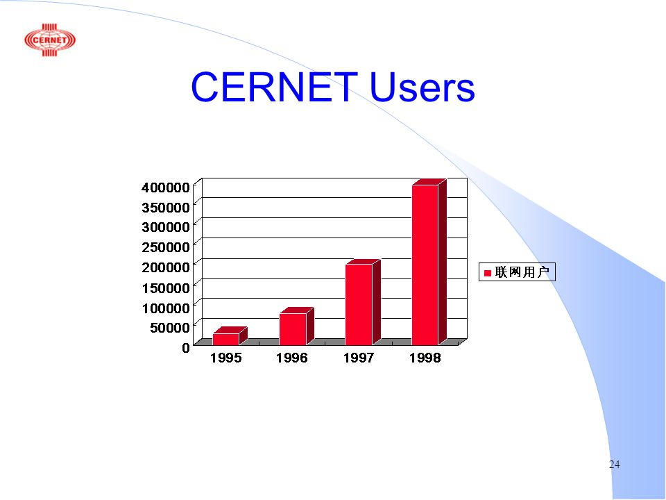 24 CERNET Users
