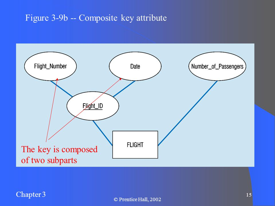 Chapter 3 © Prentice Hall, Figure 3-9b -- Composite key attribute The key is composed of two subparts