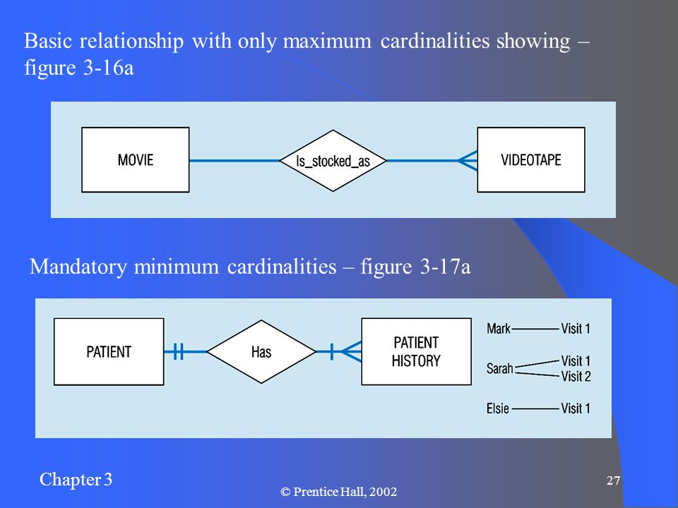 Chapter 3 © Prentice Hall, Basic relationship with only maximum cardinalities showing – figure 3-16a Mandatory minimum cardinalities – figure 3-17a