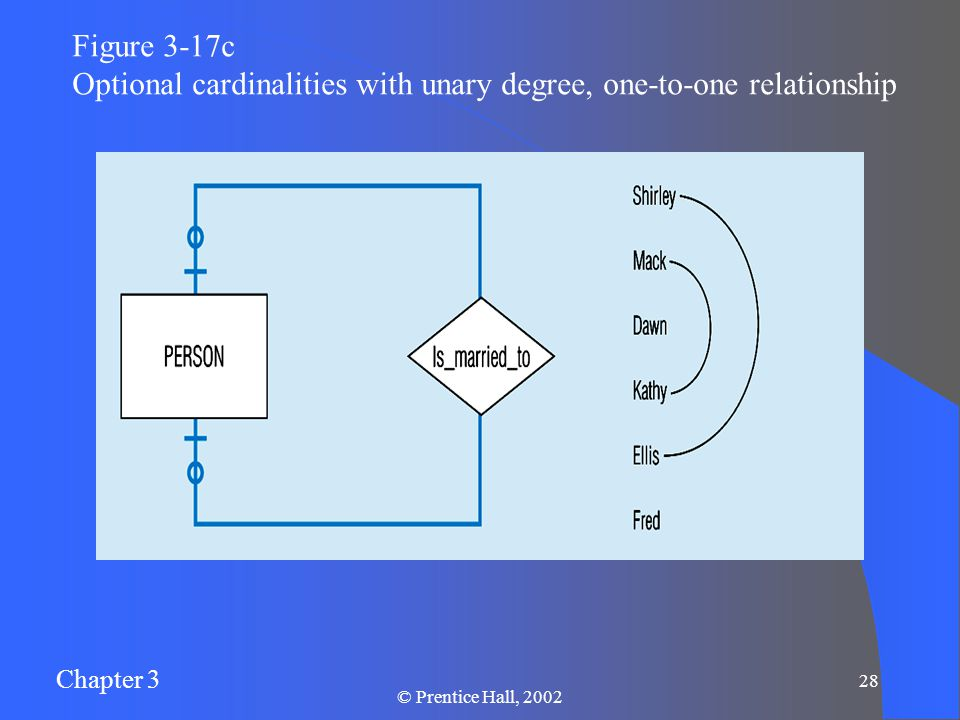 Chapter 3 © Prentice Hall, Figure 3-17c Optional cardinalities with unary degree, one-to-one relationship