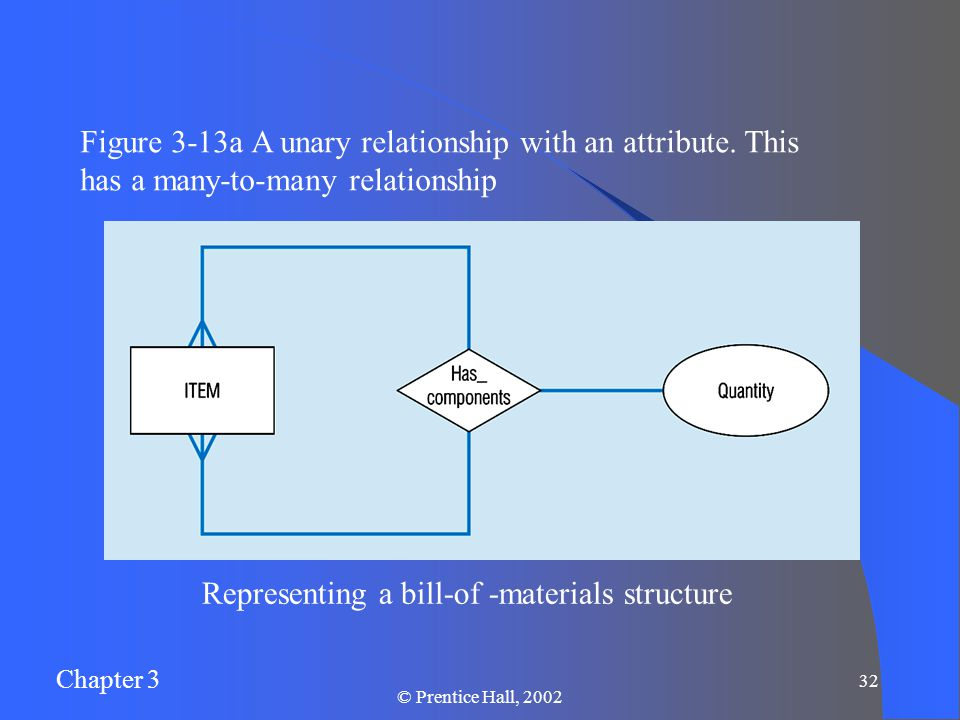 Chapter 3 © Prentice Hall, Representing a bill-of -materials structure Figure 3-13a A unary relationship with an attribute.