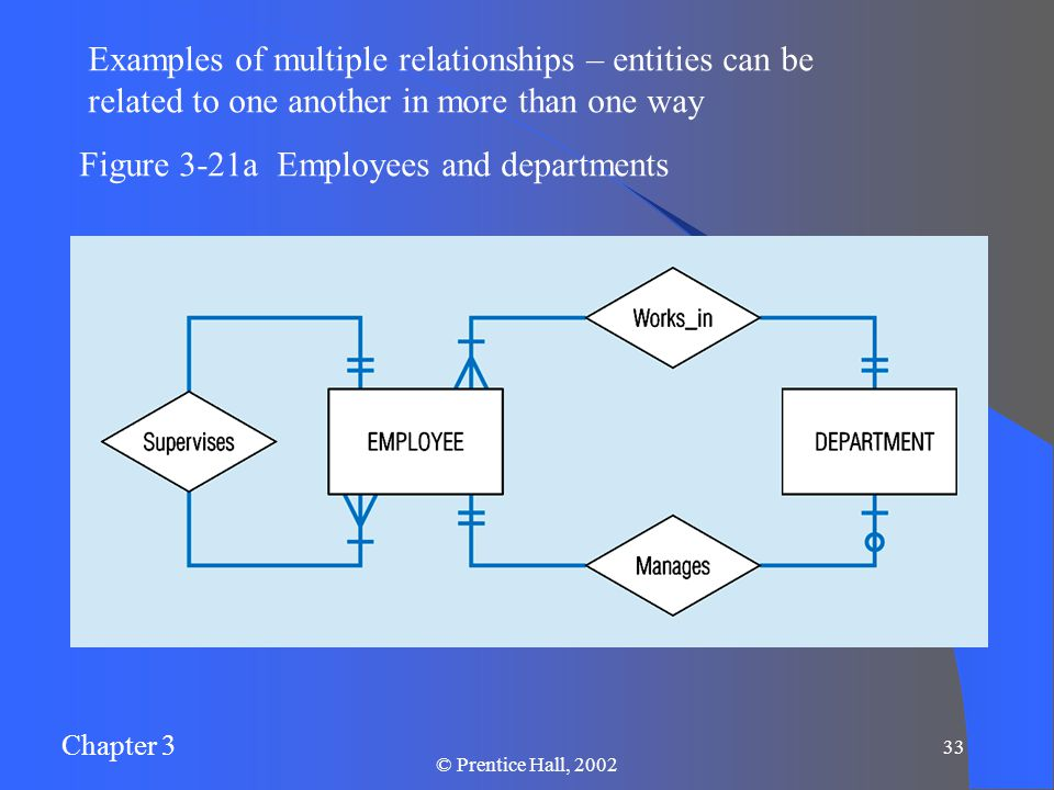 Chapter 3 © Prentice Hall, Examples of multiple relationships – entities can be related to one another in more than one way Figure 3-21a Employees and departments
