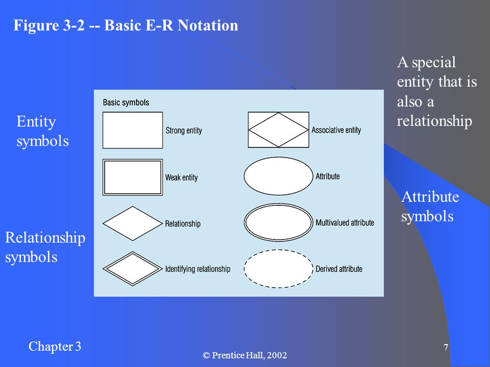 Chapter 3 © Prentice Hall, Figure Basic E-R Notation Entity symbols Relationship symbols Attribute symbols A special entity that is also a relationship