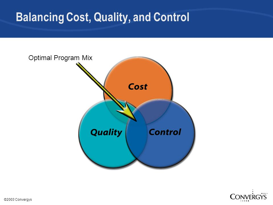 ©2003 Convergys Balancing Cost, Quality, and Control Optimal Program Mix