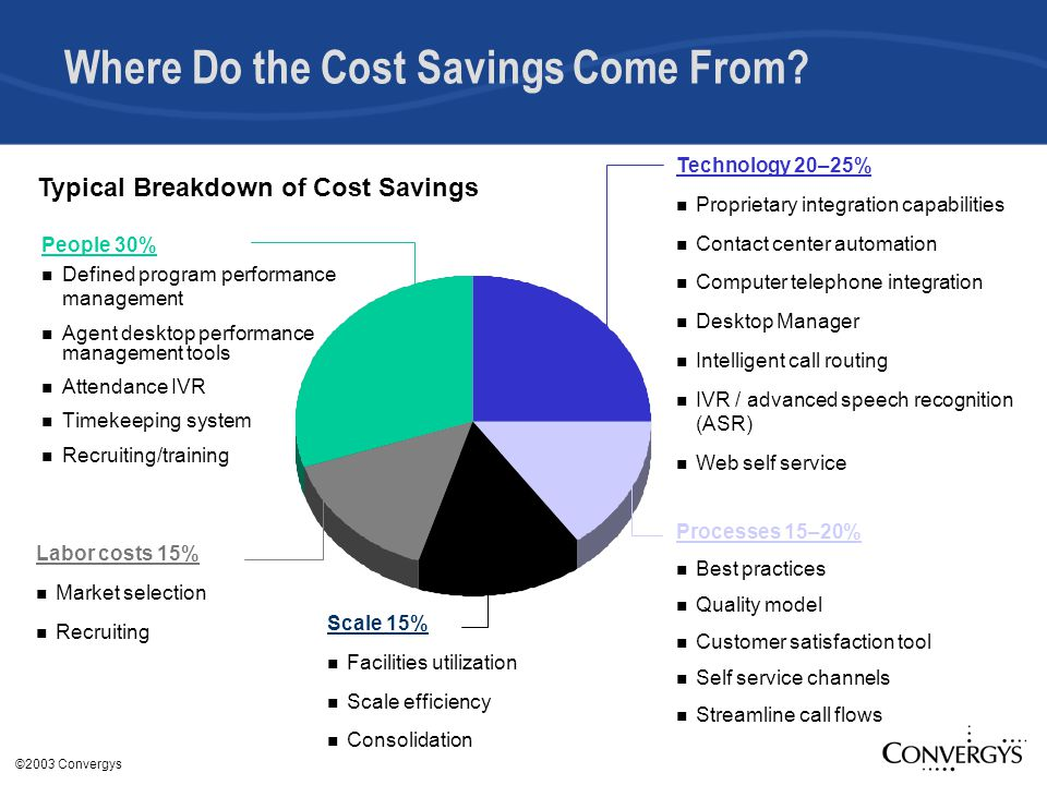©2003 Convergys Where Do the Cost Savings Come From.