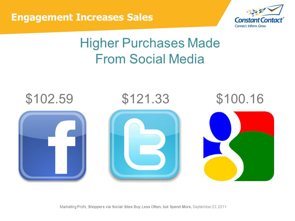 Engagement Increases Sales Higher Purchases Made From Social Media $102.59$ Marketing Profs, Shoppers via Social Sites Buy Less Often, but Spend More, September 23, 2011 $121.33