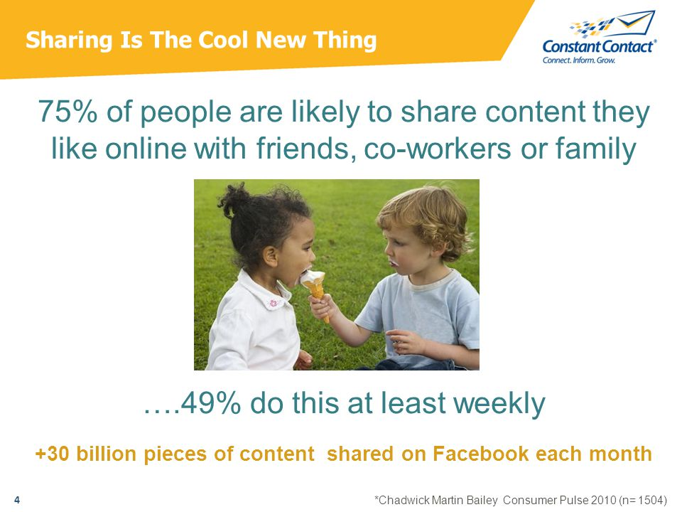 Sharing Is The Cool New Thing 75% of people are likely to share content they like online with friends, co-workers or family ….49% do this at least weekly +30 billion pieces of content shared on Facebook each month 4 *Chadwick Martin Bailey Consumer Pulse 2010 (n= 1504)
