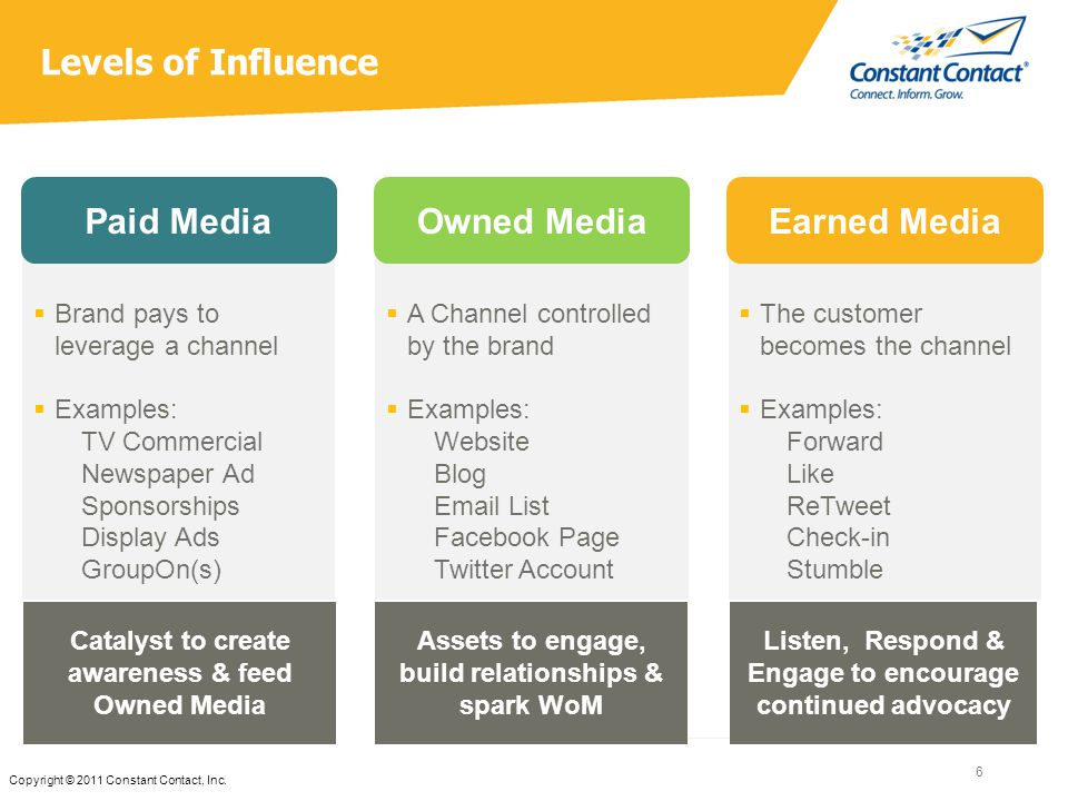 Levels of Influence 6 Copyright © 2011 Constant Contact, Inc.