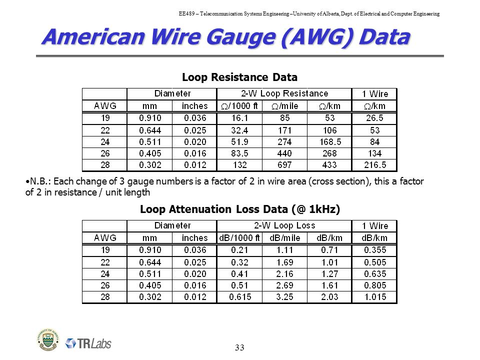Amazing electrical wire gauge diameter contemporary wiring diagram charming wire awg chart ideas electrical and wiring diagram greentooth Choice Image