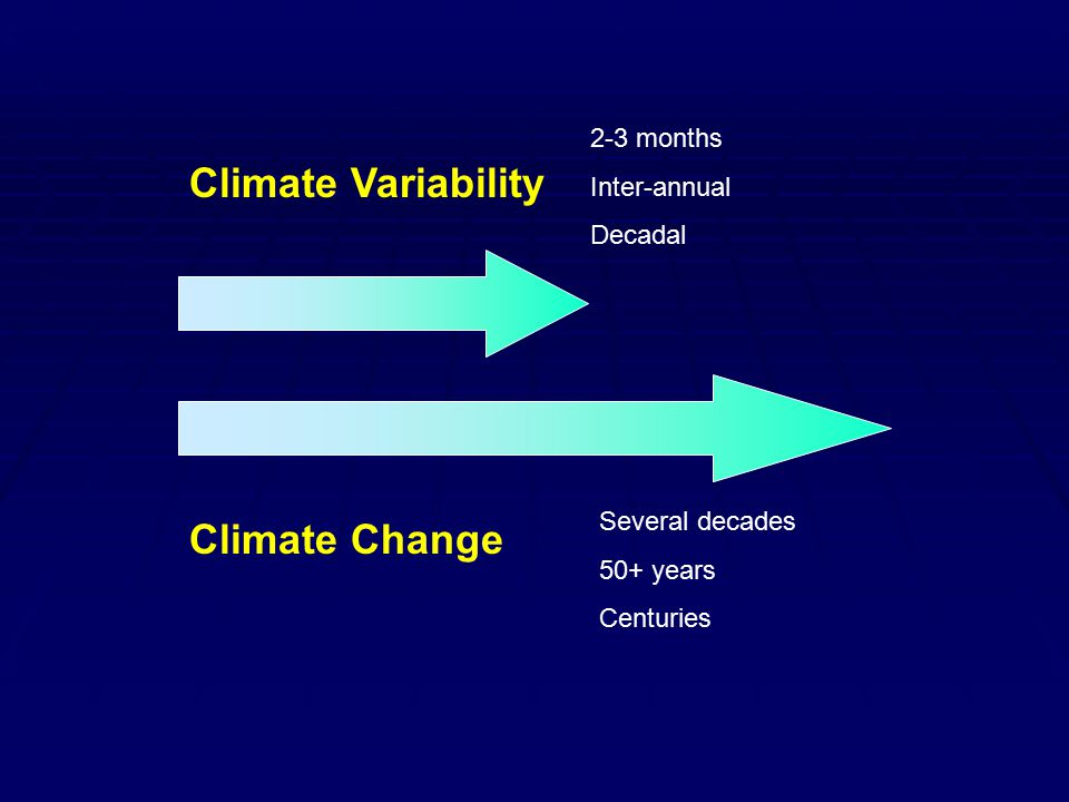 Climate Variability 2-3 months Inter-annual Decadal Climate Change Several decades 50+ years Centuries