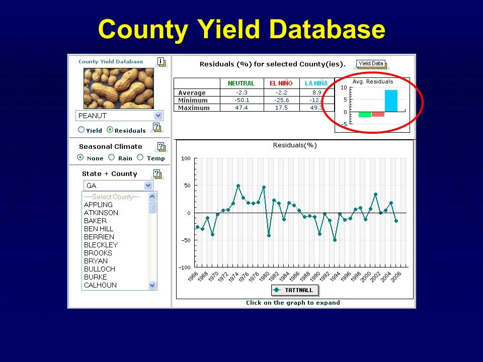 County Yield Database
