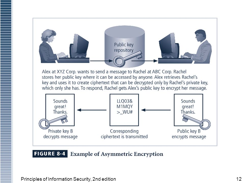 Principles of Information Security, 2nd edition12 Figure 8-4 Using Public Keys