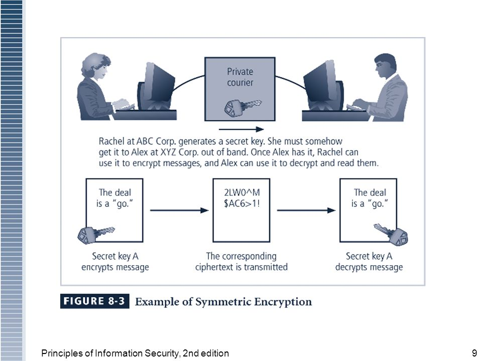 Principles of Information Security, 2nd edition9 Figure 8-3 Symmetric Encryption Example