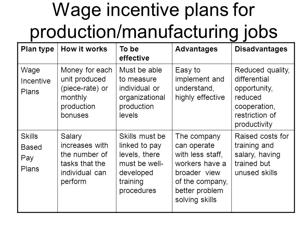 Wage incentive plans for production/manufacturing jobs Plan typeHow it worksTo be effective AdvantagesDisadvantages Wage Incentive Plans Money for each unit produced (piece-rate) or monthly production bonuses Must be able to measure individual or organizational production levels Easy to implement and understand, highly effective Reduced quality, differential opportunity, reduced cooperation, restriction of productivity Skills Based Pay Plans Salary increases with the number of tasks that the individual can perform Skills must be linked to pay levels, there must be well- developed training procedures The company can operate with less staff, workers have a broader view of the company, better problem solving skills Raised costs for training and salary, having trained but unused skills
