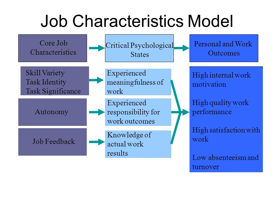 Job Characteristics Model Personal and Work Outcomes Core Job Characteristics Critical Psychological States Skill Variety Task Identity Task Significance Autonomy Job Feedback Experienced meaningfulness of work Experienced responsibility for work outcomes Knowledge of actual work results High internal work motivation High quality work performance High satisfaction with work Low absenteeism and turnover