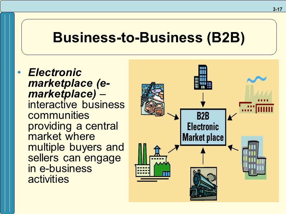3-17 Business-to-Business (B2B) Electronic marketplace (e- marketplace) – interactive business communities providing a central market where multiple b