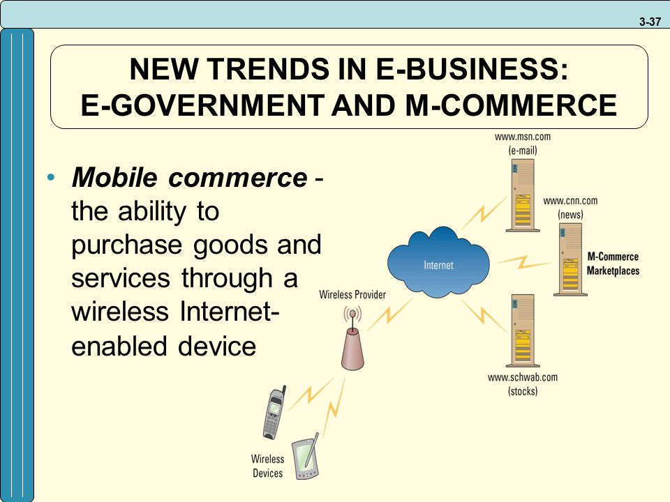 3-37 NEW TRENDS IN E-BUSINESS: E-GOVERNMENT AND M-COMMERCE Mobile commerce - the ability to purchase goods and services through a wireless Internet- e