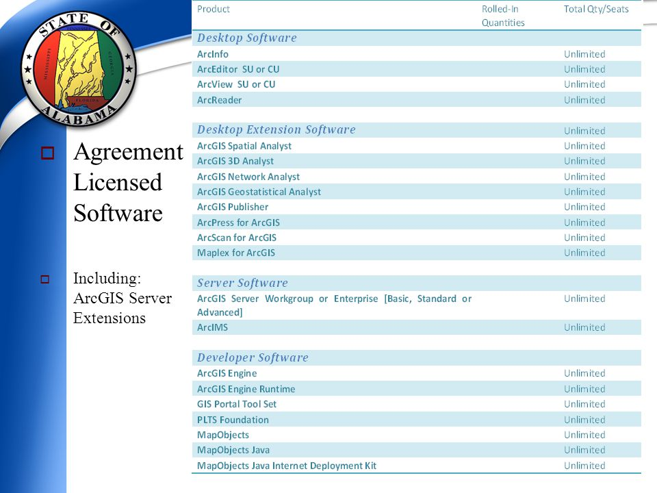  Agreement Licensed Software  Including: ArcGIS Server Extensions