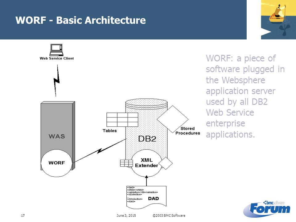 ©2003 BMC SoftwareJune 3, WORF - Basic Architecture WORF: a piece of software plugged in the Websphere application server used by all DB2 Web Service enterprise applications.