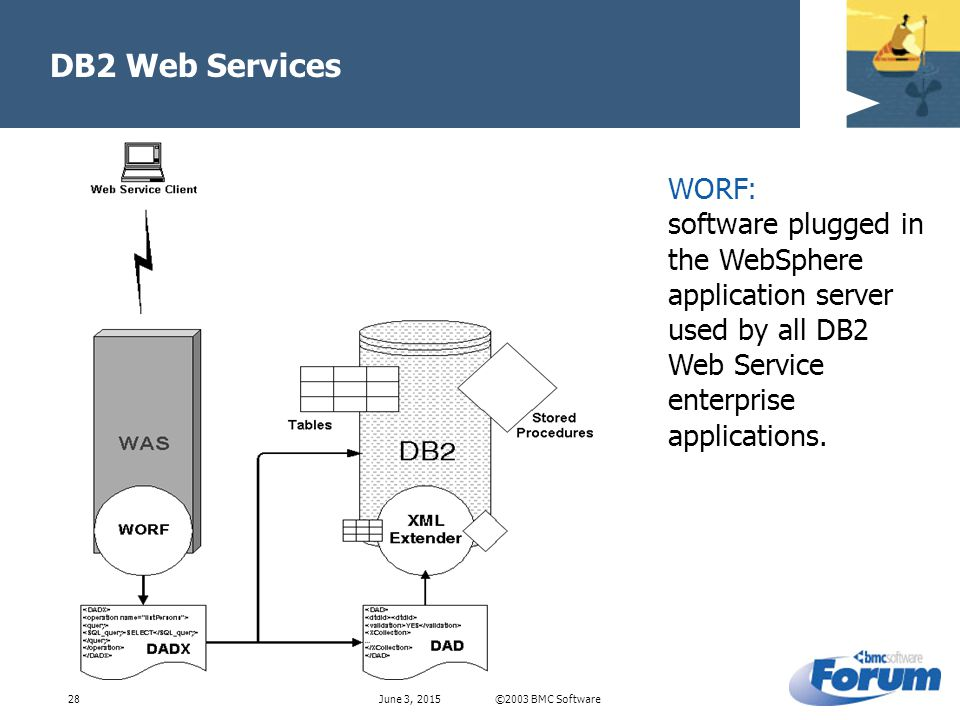 ©2003 BMC SoftwareJune 3, DB2 Web Services WORF: software plugged in the WebSphere application server used by all DB2 Web Service enterprise applications.
