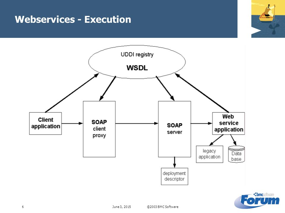 ©2003 BMC SoftwareJune 3, Webservices - Execution