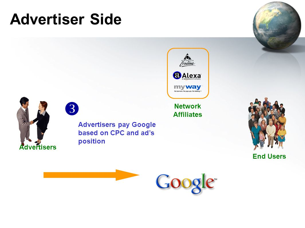 Advertiser Side Advertisers End Users Network Affiliates Advertisers pay Google based on CPC and ad's position 