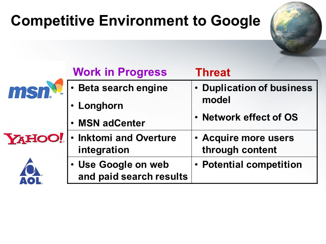 Competitive Environment to Google Beta search engine Longhorn MSN adCenter Duplication of business model Network effect of OS Inktomi and Overture integration Acquire more users through content Use Google on web and paid search results Potential competition Work in Progress Threat